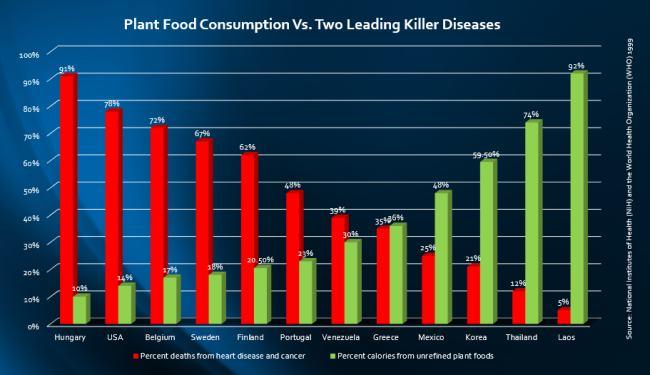 Human growth hormone reverse chronic disease diet