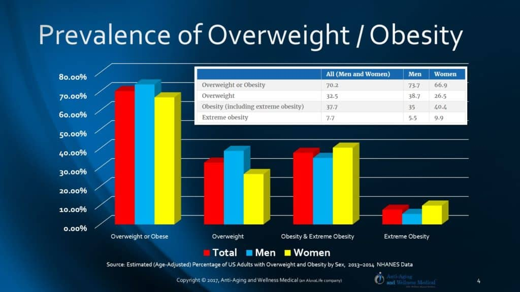 US Population, Weight Loss, Obesity Epidemic, High-order Primate Diet