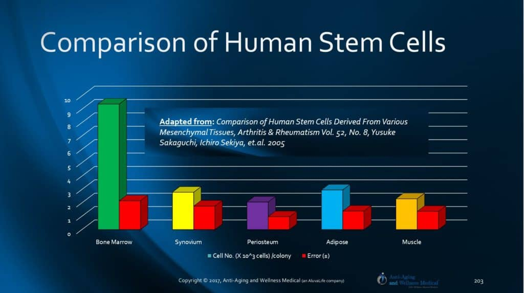 Tampa Bay and Louisville Kentucky Bone Marrow Stem Cell MSC Chart.