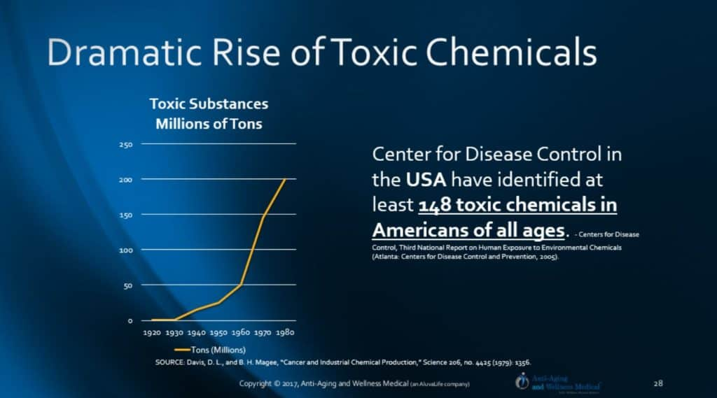 Endocrine toxins hormone deficiencies in Tampa Bay