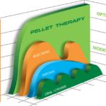 Louisville Ky, Tampa FL, Testosterone Pellet Implants