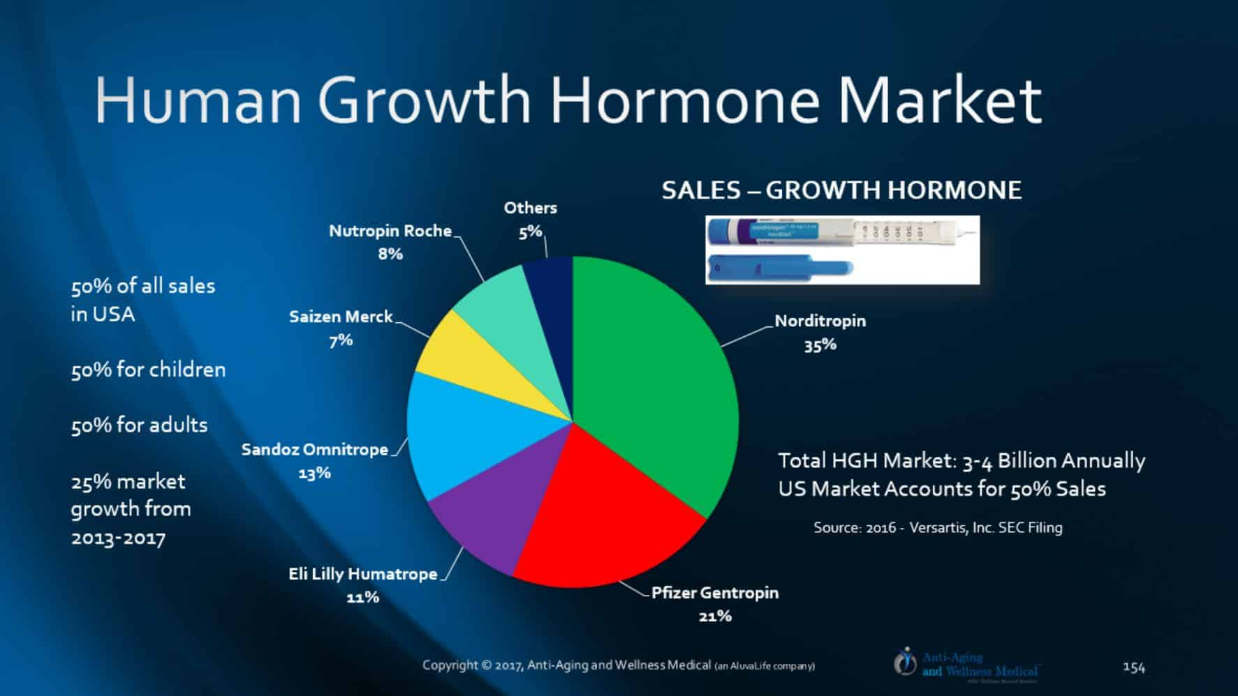 Increase HGH | Ipamorelin | Peter Thiel Growth Hormone Bloomberg TV