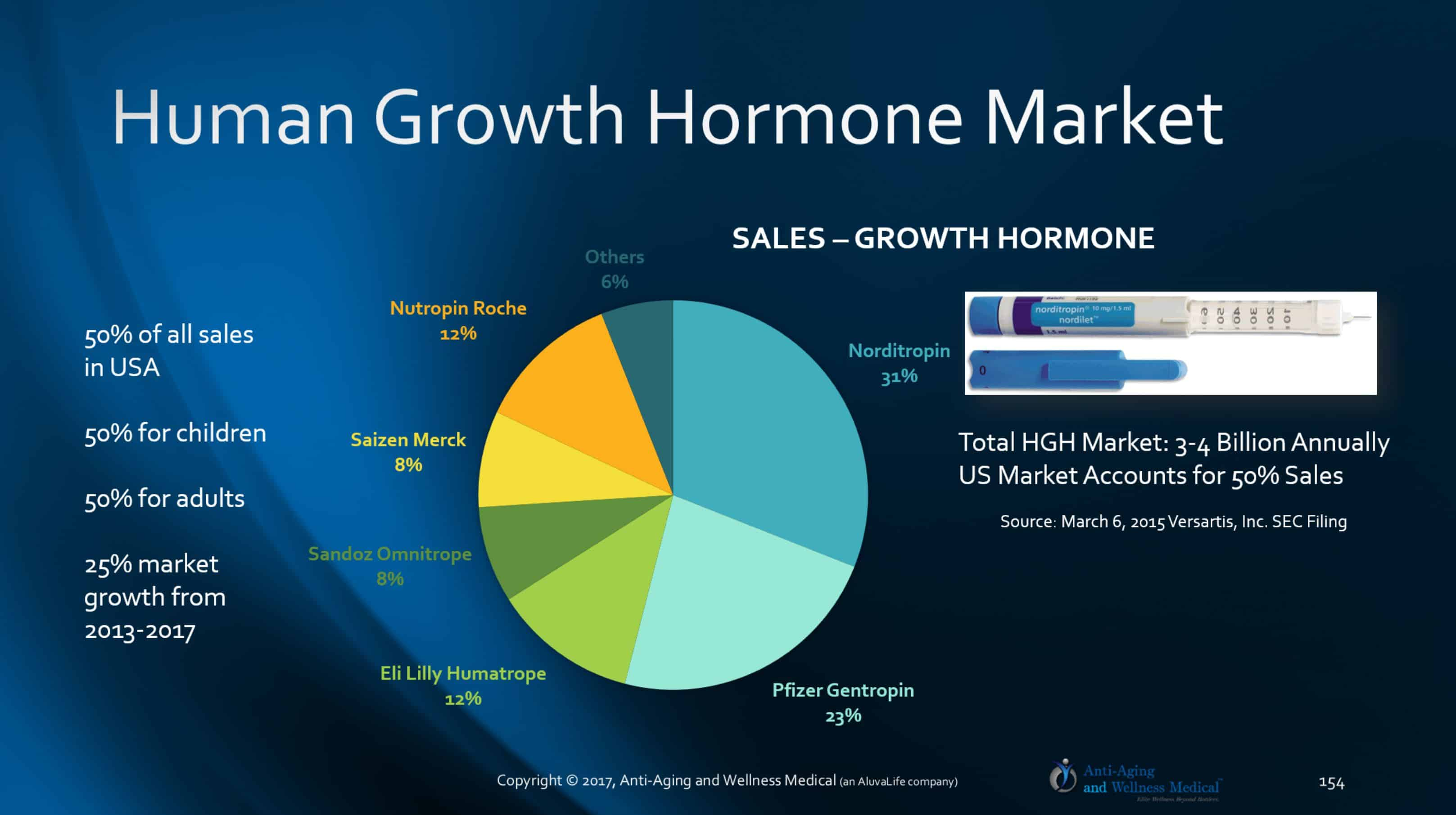 human growth hormone deficiency Deficiency of growth hormone (gh) in adults results in a syndrome  the use of  daily subcutaneous injections of recombinant human growth hormone (rhgh.