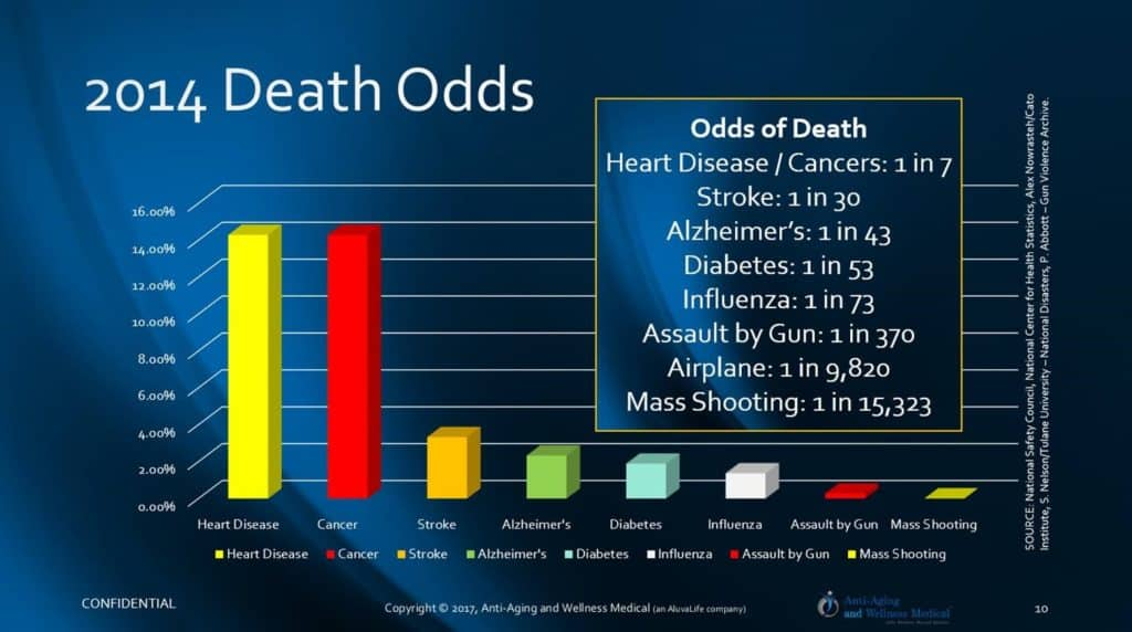 Las Vegas leading causes of deaths and risks.