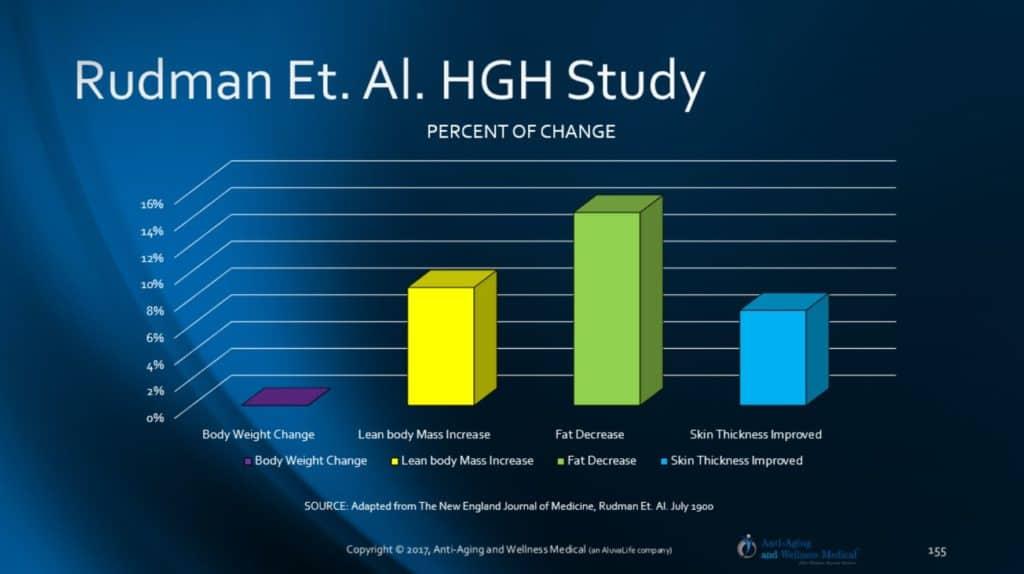 Growth Hormone Dr. Rudman Study