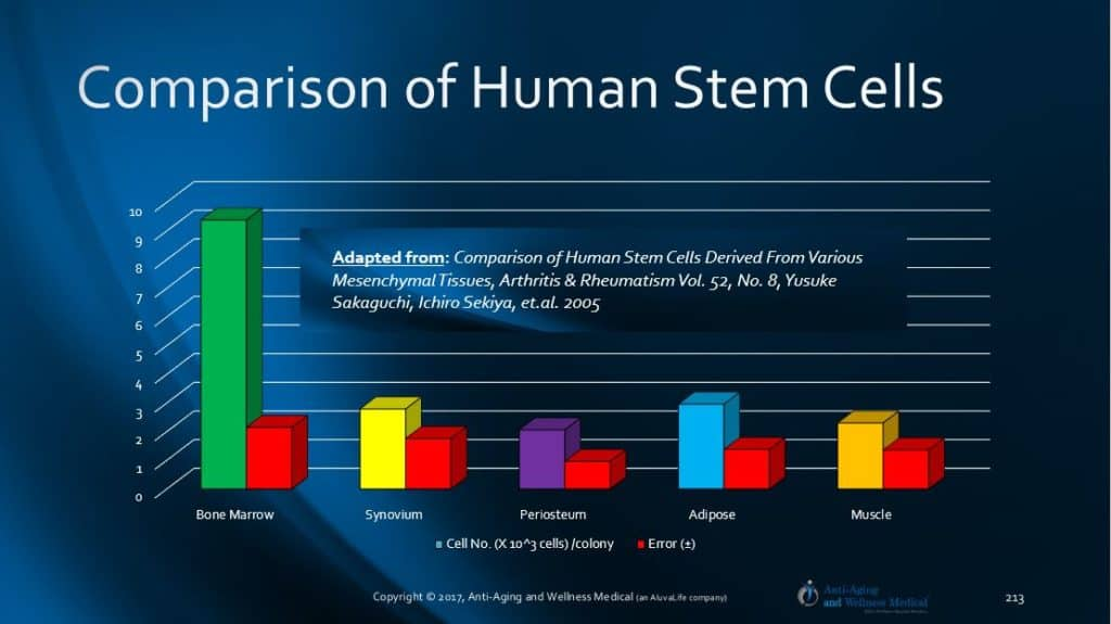 Comparison of Adult Stem Cells: US and International