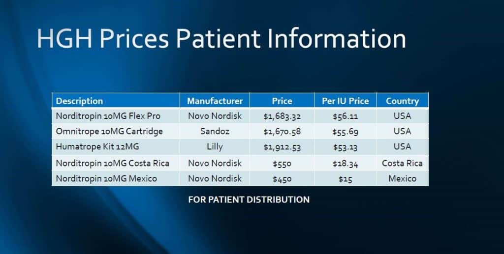 Prices showing why HGH is so expensive in the USA.