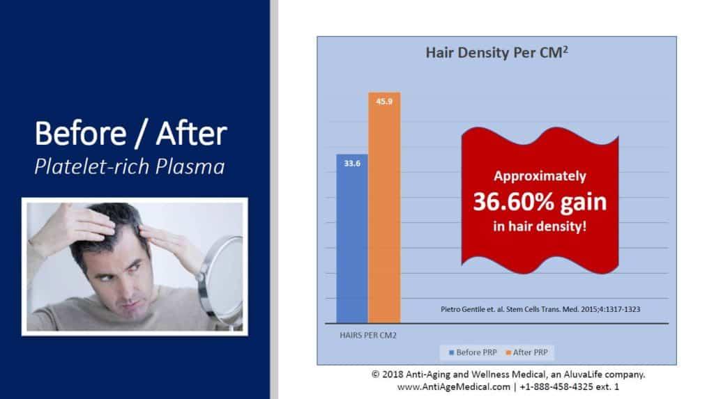 Hair Loss stops - 36 percent improvement.