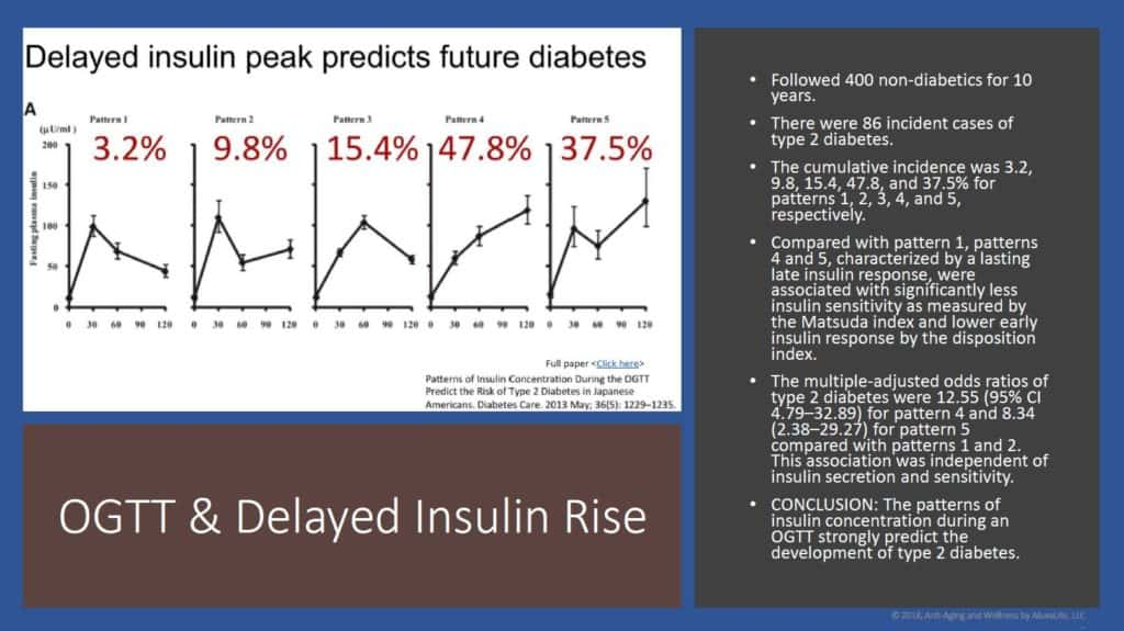 HCG Fast Diet - insulin response calculations for pre-diabetes.