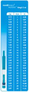 Norditropin Nordilet Pen Dosages
