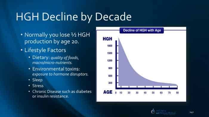 HGH Mexico, HGH Decline with Age