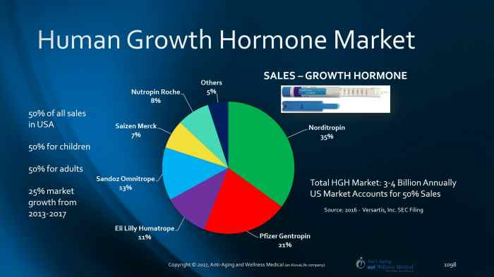 HGH Manufacturers SEC Data