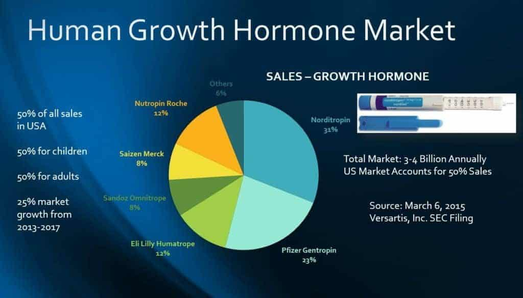 HGH Manufacturers: Norditropin HGH Price Tijuana Mexico Vs. USA