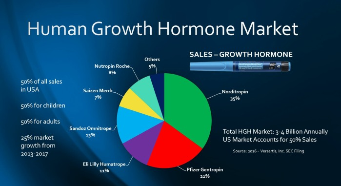 Norditropin No. 1 Brand HGH Globally According to SEC Data