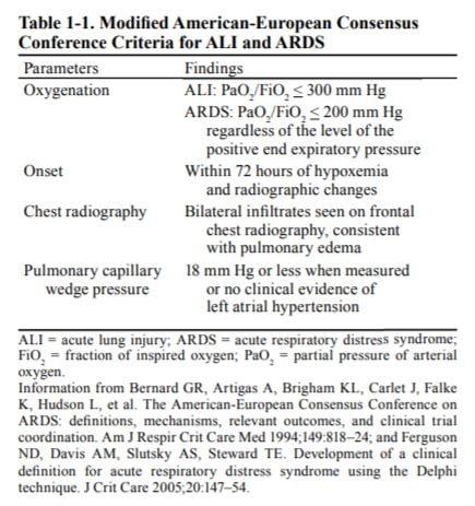 ARDS Diagnosis