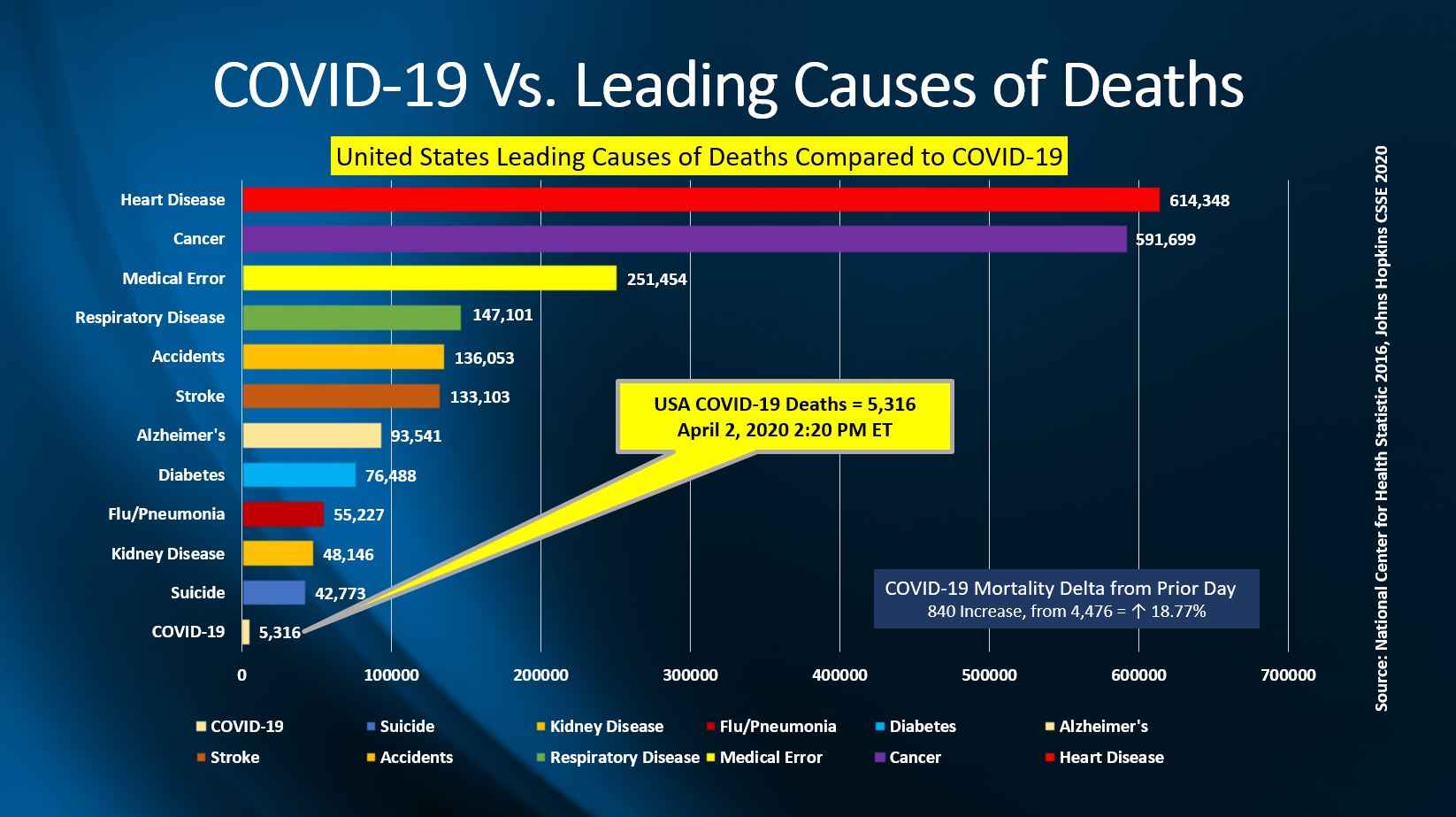 COVID-19 Outbreak USA VS Leading Causes Of Death