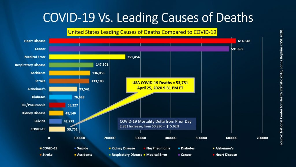COVID-19 SARS Virus (SARS-CoV-2) Outbreak USA VS Leading Causes of Death USA April 25, 2020 | SARS Virus SARS-CoV-2