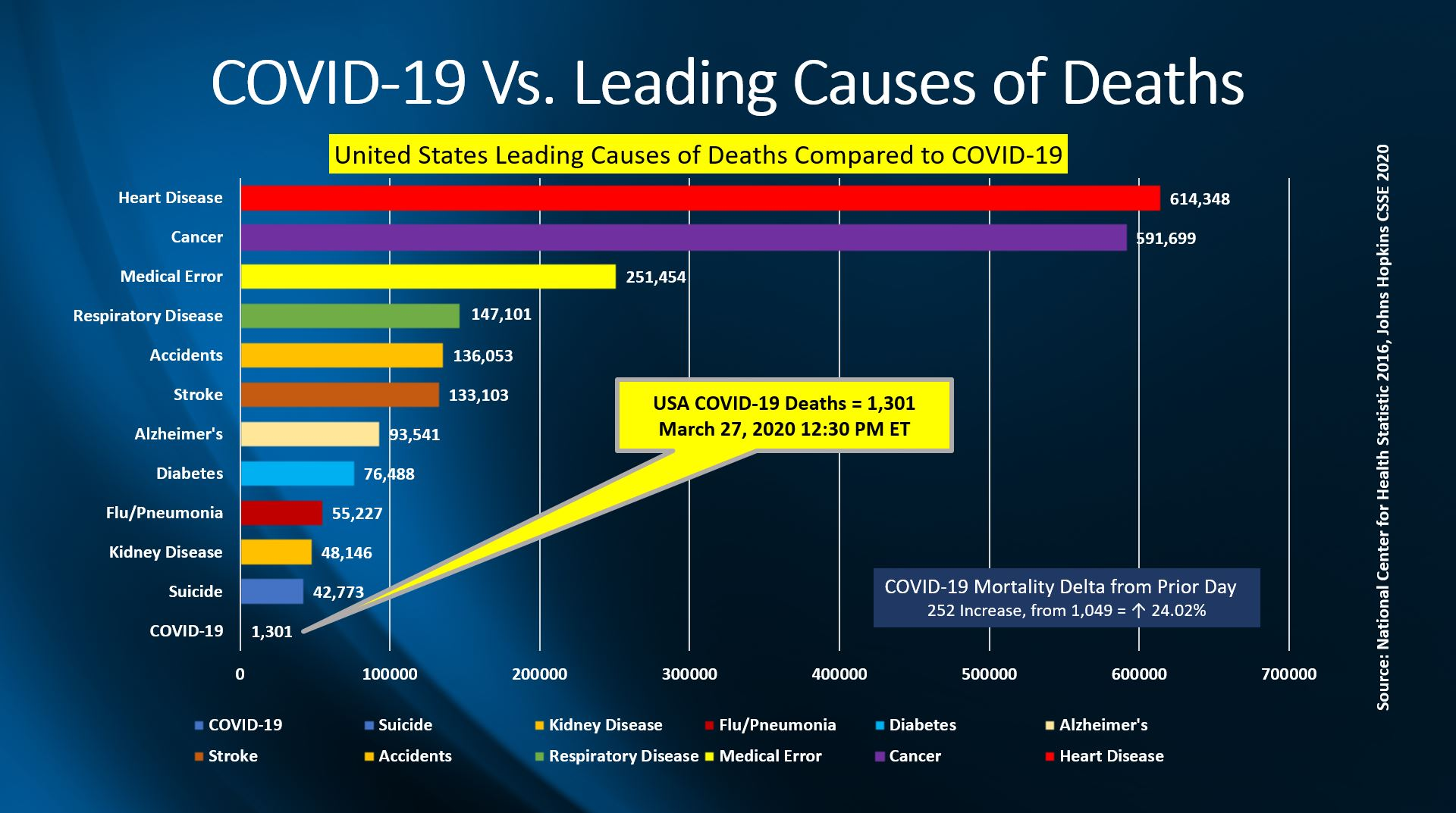 COVID-19 Deaths Vs. Leading Causes of Death March 27, 2020